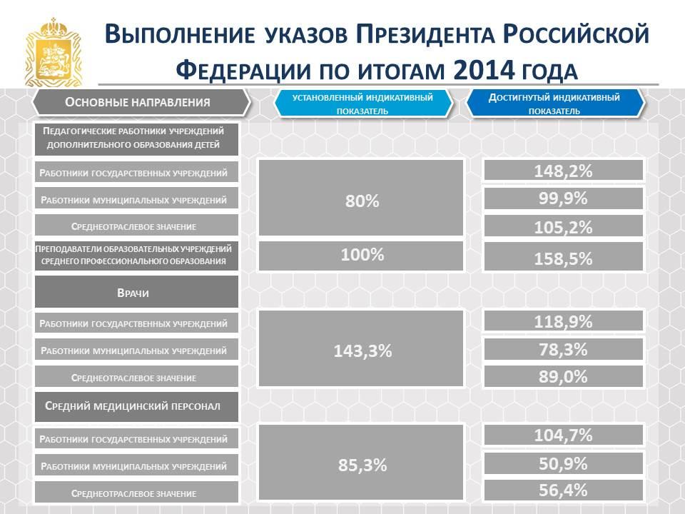 Выполнение указов Президента Российской Федерации по итогам 2014 года